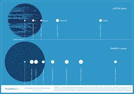 How Long Does It Take For Light To Reach Earth Nasa Has Discovered 7 Earth Like Planets Orbiting A Star Just 40