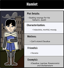 hamlet character map make connections and analyze the