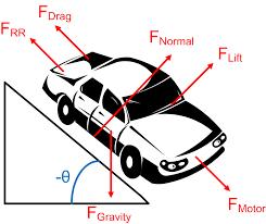 free body diagram engineers edge www engineersedge com