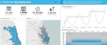 divvy bike map open data viz the chicago divvy bike station tracker interworks