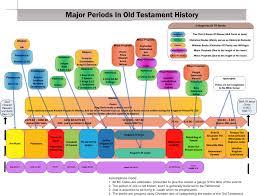 193 best bible charts images on pinterest scripture study bible