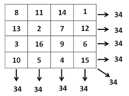 what is a magic square in math history u0026 examples study com