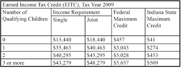 earned income tax table the earned income tax credit do you qualify in the briefing room