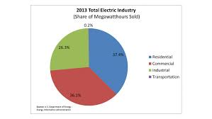 average gas and electric bill for 1 bedroom apartment average utilities cost by zip code utility bill bedroom apartment