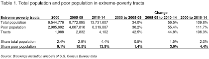 u s concentrated poverty in the wake of the great recession
