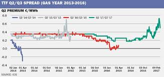 corrected supply risk squeezes gas summer winter price spread