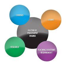 Ph D  Degree Diagram