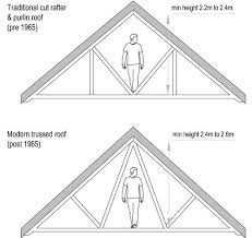 Hipped Roof Loft Conversion Loft Conversion Guide U2014 In Depth Information On How To