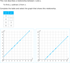 ixl graph a two variable relationship 5th grade math practice