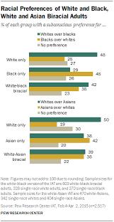 Study Reveals Americans      Subconscious Racial Biases   NBC News NBC News