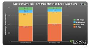 apple apps on android lookout android market growing faster but app store attracting