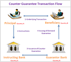 what is counter guarantee bank guarantees demand guarantees