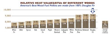 america u0027s best wood pellets best wood pellets for pellet stove