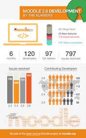 Moodle Hosting Title 35 Best Moodle Images On Pinterest Blended Learning Technology
