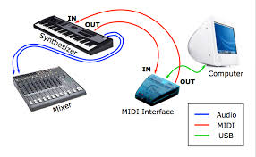 introduction to midi and computer music the midi standard