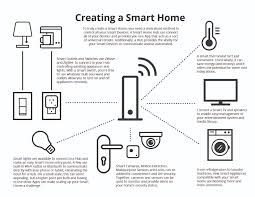 creating a smart home cora bett thomas southern realty news