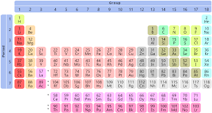 xe on the periodic table file simple periodic table chart condensed svg wikimedia commons