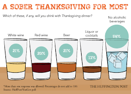 the surprising about how much americans drink on thanksgiving