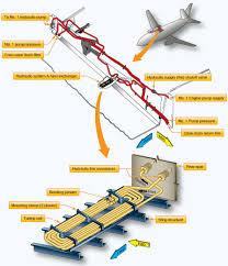 large aircraft hydraulic systems u2013 boeing 737 next generation