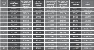 va income limits table income charts oregonhealthcare us