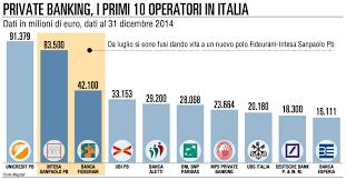 intesa banking la sfida italiana ai cioni banking mercati