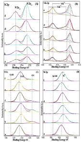 figure 9 k 2p a mn 2p b o1s c and si 2p d xps spectra of