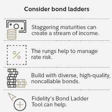 how to build a bond ladder fidelity
