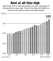 average rent cost want to live in orange county it ll cost you 1 848 a month for