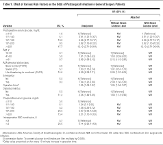 postoperative hyperglycemia and surgical site infection in general