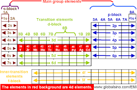 Online Periodic Table by 4d Elements In Periodic Table Structure Of The Periodic Table