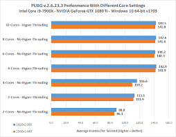 pubg pc requirements pubg cpu core benchmarks how many cores do you need legit reviews