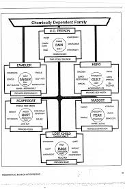 Family Roles In Addiction Worksheets 13 Best Images Of Family Roles Worksheets Dysfunctional Family