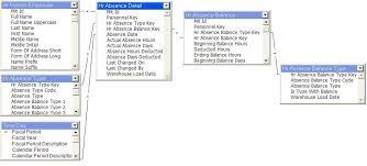 hr schema tables data mit is t mit data warehouse