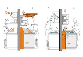 hauteur standard plan de travail cuisine hauteur et largeur du plan de travail de la cuisine plans
