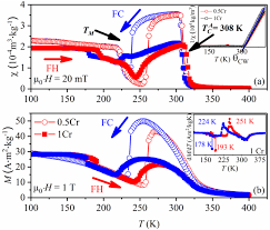 magnetochemistry free full text the effect of a multiphase no