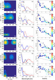 frontiers from fresh to marine waters characterization and fate
