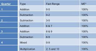 math fact resources