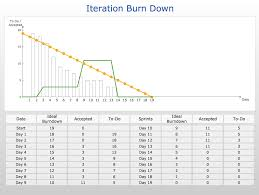 Scrum Burndown Chart Excel Template Conceptdraw Sles Project Management Diagrams