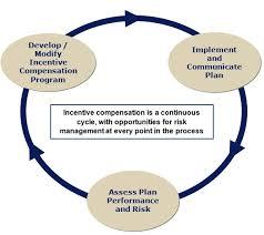 managing risks in incentive compensation plans