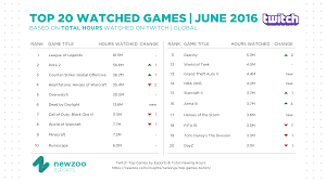 top games by esports and total viewing hours on twitch