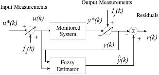 machines free full text residual generator fuzzy