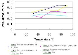 Friction Coefficient Table by An Introduction To Material Friction Coefficient And Temperature