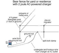 electric bear fences for residences biy keep bears off your land