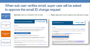 Naukri Employer Secure Sub User Login With Unique And Verified Email Id