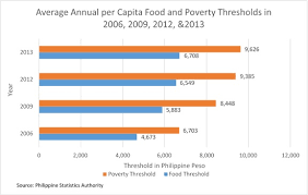 poverty in the philippines wikipedia