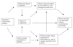 changing illness perceptions in patients with poorly controlled