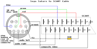 game console rgb scart cable diagrams