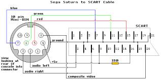saturn scart s video problem