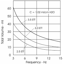 file hfov tidal volume versus frequency hz jpg wikimedia commons