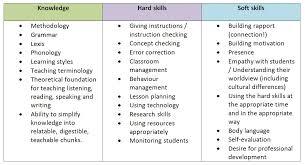 customer service skills list resume inspiring what skills to list on resume 33 on resume templates